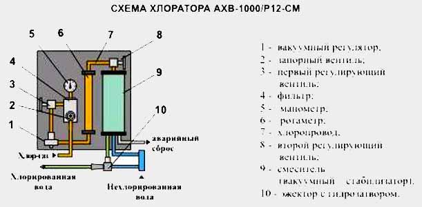 Автоматический Хлоратор Вакуумный АХВ-1000 - Аналог ЛОНИИ 100 КМ