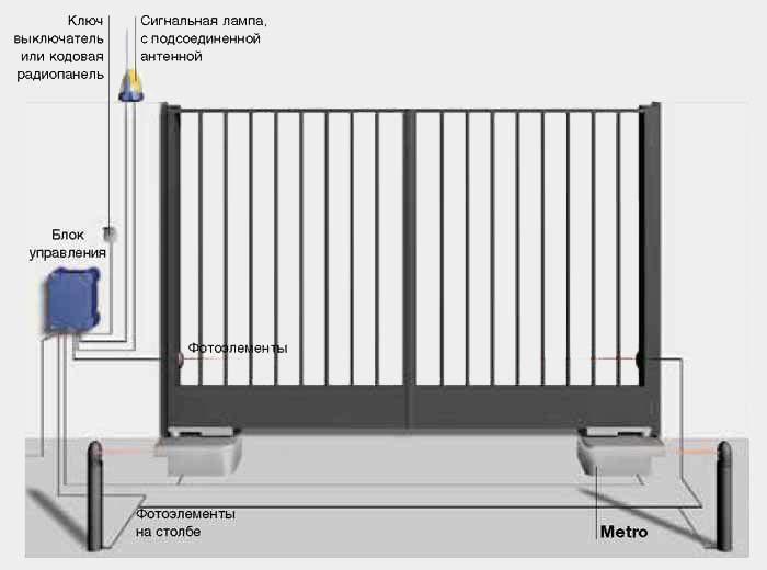 Metro - электромеханический