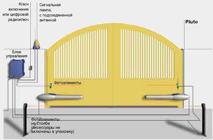 Plutokit - набор для ворот с