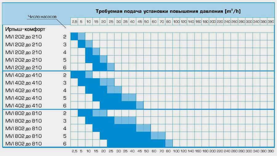 Насосные станции Иртыш-комфорт